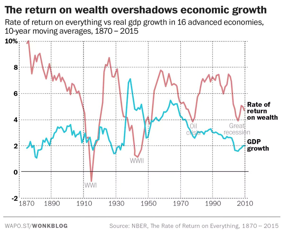 wealth return