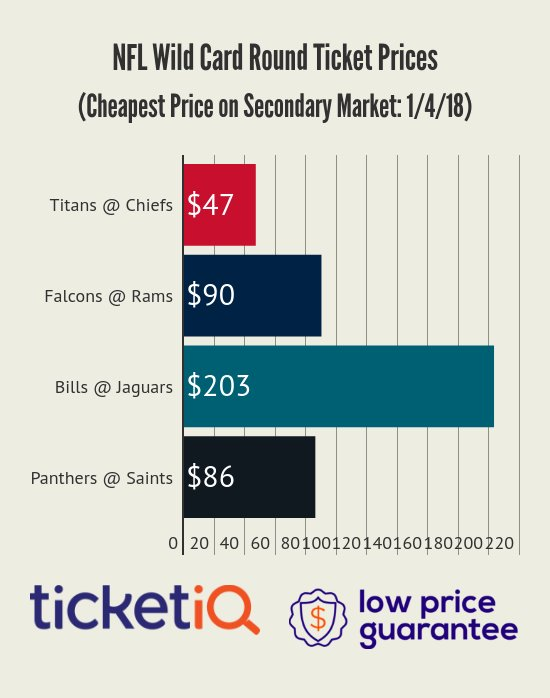 available here  https   www.ticketiq.com nfl jacksonville-jaguars-tickets afc-wild-card%3A-buffalo-bills-at-jacksonville-jaguars--01-07-2018 1170386   ... 83cbac648
