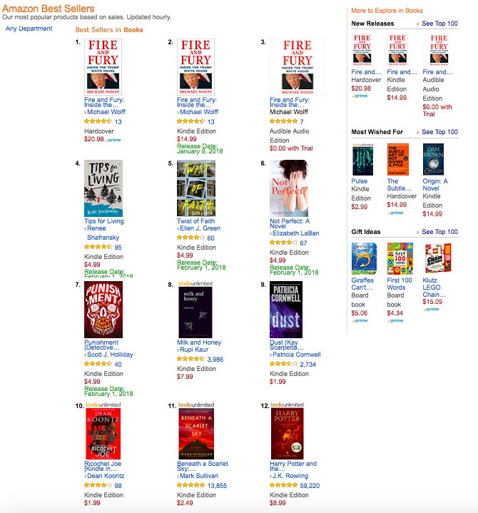 So much 'Fire and Fury' on the Amazon bestsellers list this morning. $20.98 hardcover version is No. 1, $14.99 kindle edition is No. 2, and free-with-trial Audible audio edition is No. 3