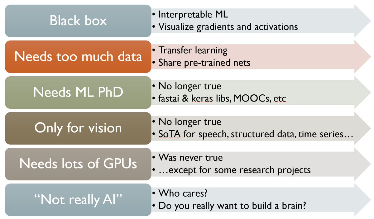 Spark in me - Internet, data science, math, deep learning