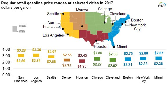 Eia On Twitter Icymi Us Gasoline Prices Increased In 2017 - Gas-prices-us-map