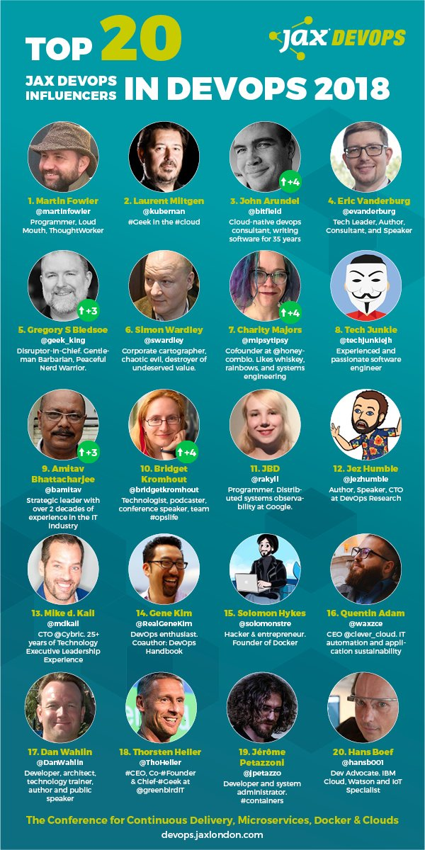 Thanks @jaxdevops for identifying me as one on the Top 20 Social Influencers in DevOps 2018  http:// bit.ly/2mIzyfK  &nbsp;   #DevOps #DevOpsToolChain #Agile #Engineering #CI #CD #CICD #DevSecOps #SoftwareEngineering #RT #TechNews<br>http://pic.twitter.com/uaqDosd3Fd