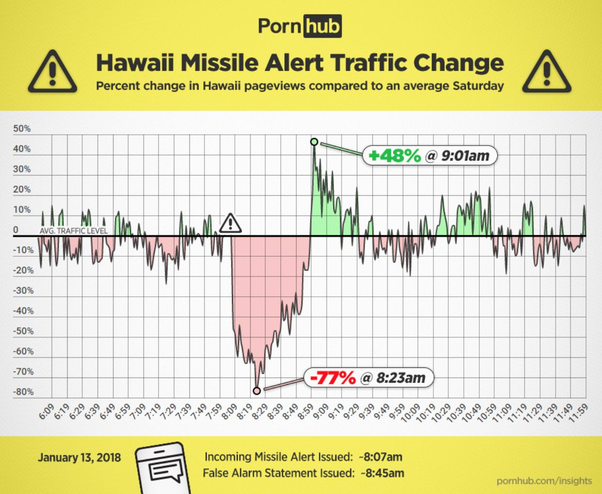 1960: In the future, we'll be able to take a flying car to the moon  2018: We used the data from our porn site to prove everyone in Hawaii stress masturbated after someone accidentally texted them that they were all about to killed by a missile