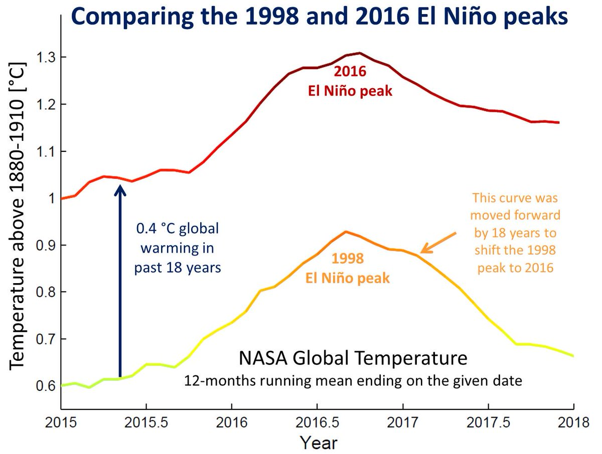 2017 was the hottest year on record without El Niño boost
