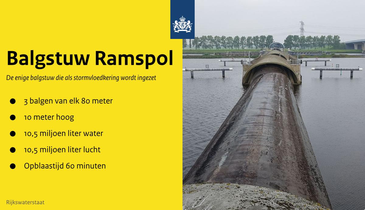 RT @Rijkswaterstaat: De stormvloedkering Ramspol sluit eerder dan verwacht. Op dit moment blazen we de balgen op met lucht en laten we het…