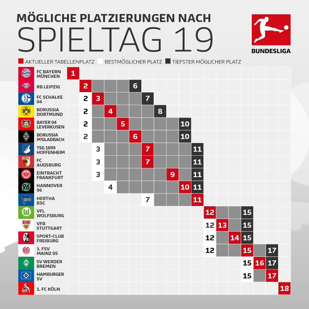 Bundesliga tabelle news informationen und aktuelles in for Dt bundesliga tabelle