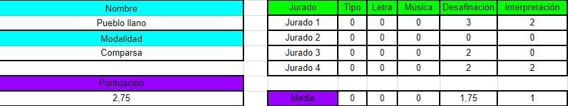 Comparsa Pueblo Llano. 2,75 puntos #COAC...