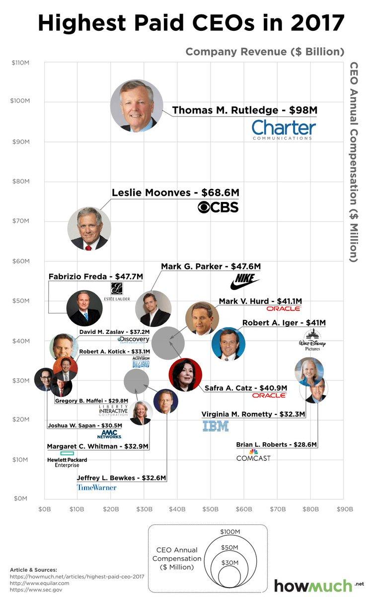 This just in: CEOs make lots of money https://t.co/UkIHLJ6Aik