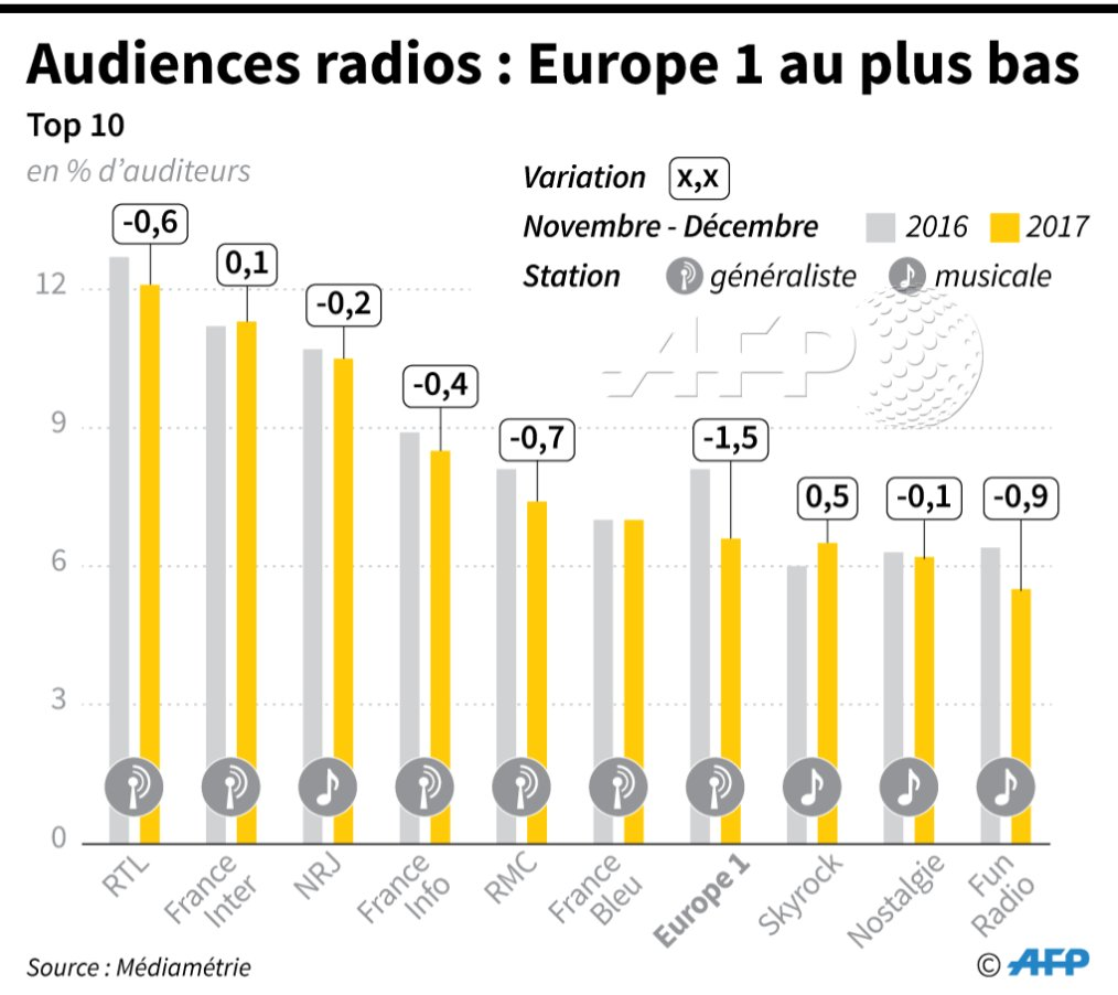 Les audiences radio en France #AFP par @AFPgraphics
