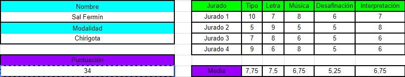 Chirigota Sal Fermín. 34 puntos #COAC201...
