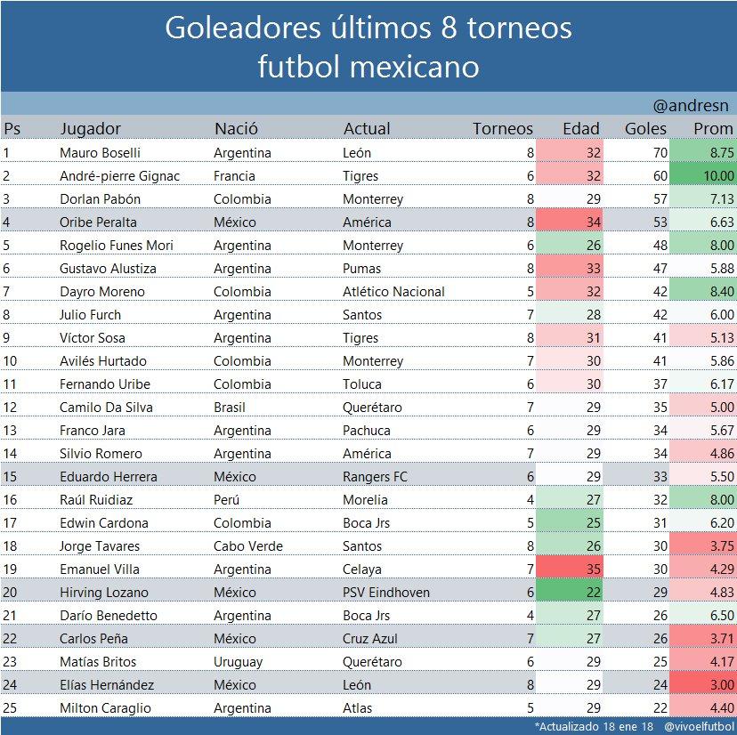 ⚽️ Los 25 mejores goleadores 🇲🇽 Del Futb...