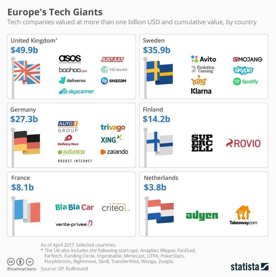 Europe's tech giants are growing. These are some of the biggest https://t.co/nOSMpoiAnl #Europe #technology https://t.co/jNJrRs0exs