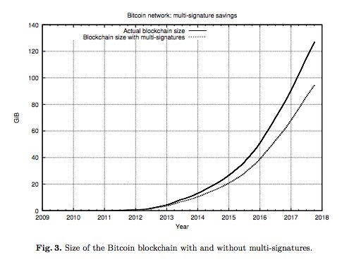 Jameson Lopp On Twitter Simple Schnorr Multi Signatures With Applications To Bitcoin