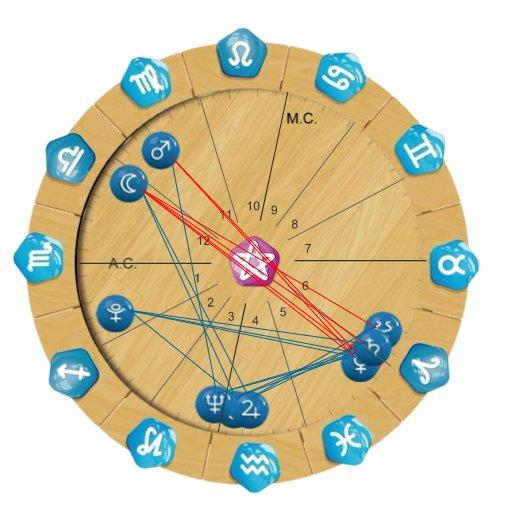 Significado do Meio do Céu no Seu Mapa A...