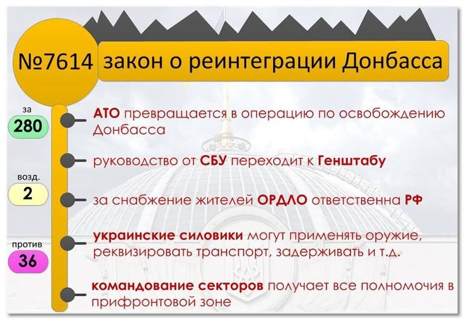 Турчинов: Парламент прийняв Закон, який визначає Росію агресором - Цензор.НЕТ 9402