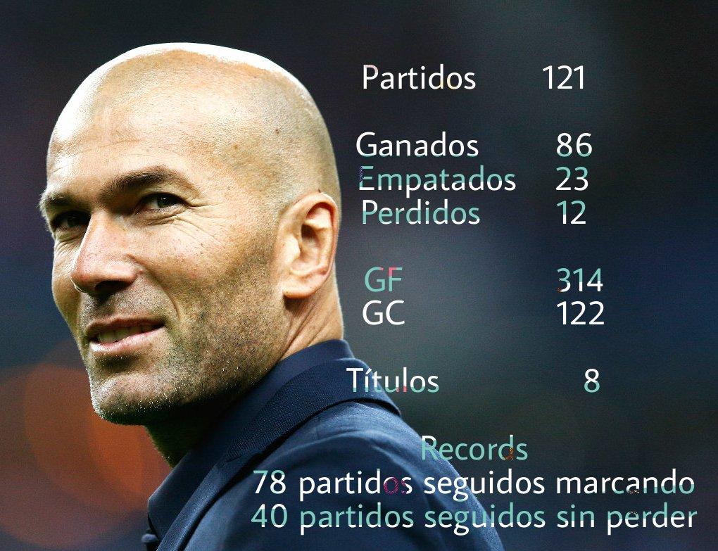 #ZidaneDestituido Para los que apoyan este hashtag, una de numeros a día de hoy. https://t.co/Yh1Ij3zDoR