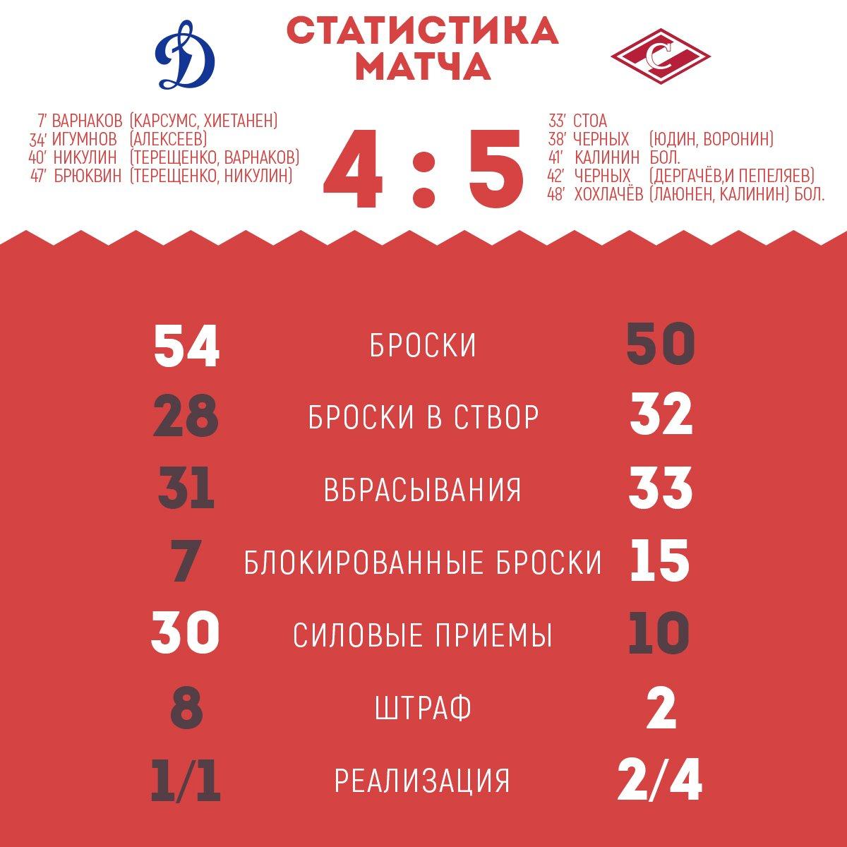 Статистика матча «Динамо» - «Спартак» 4:5