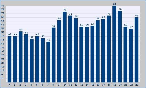 El mayor número de Tendencias en España...