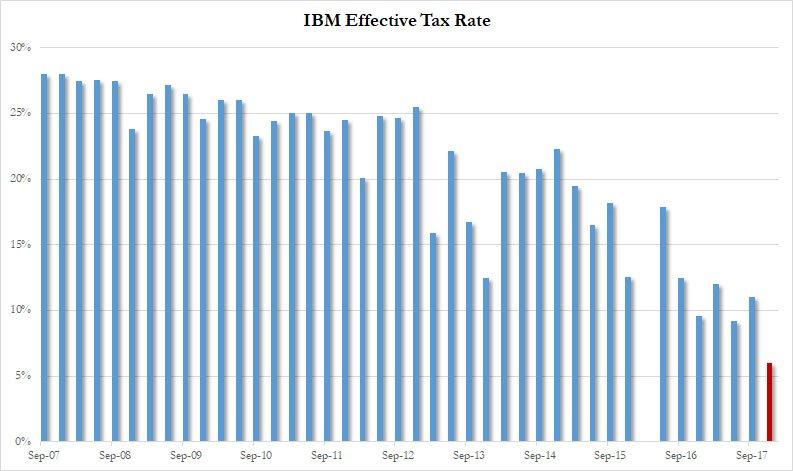 This is the @IBM tax rate