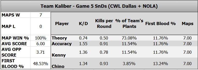 .@TeamKaliber is 7-0 in Game 5 SnDs on L...