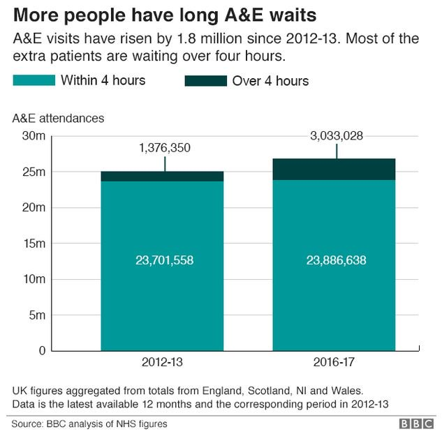 The number of long A&E waits across the UK has more than doubled in the past four years as hospitals struggle to cope with demand  #bbcqthttps://t.co/i7spEQS7Jy