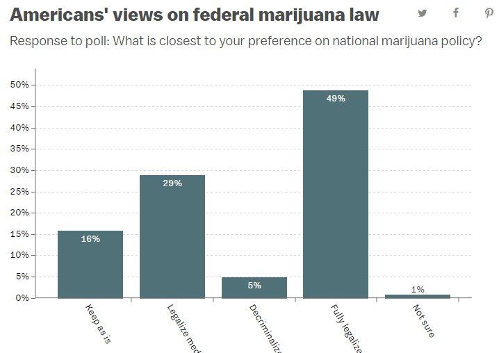 The public really, really, really opposes current federal marijuana law    https://www. vox.com/policy-and-pol itics/2018/1/18/16905794/marijuana-legalization-polls &nbsp; …   #MME #marijuana #cannabis #medicalmarijuana<br>http://pic.twitter.com/9nr31y8ITv