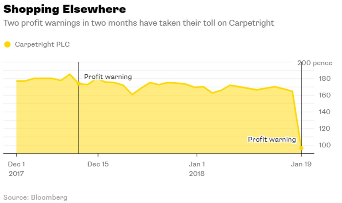 In Brexit Britain, at least death is getting cheaper https://t.co/6WZJ3y2OF6 via @gadfly