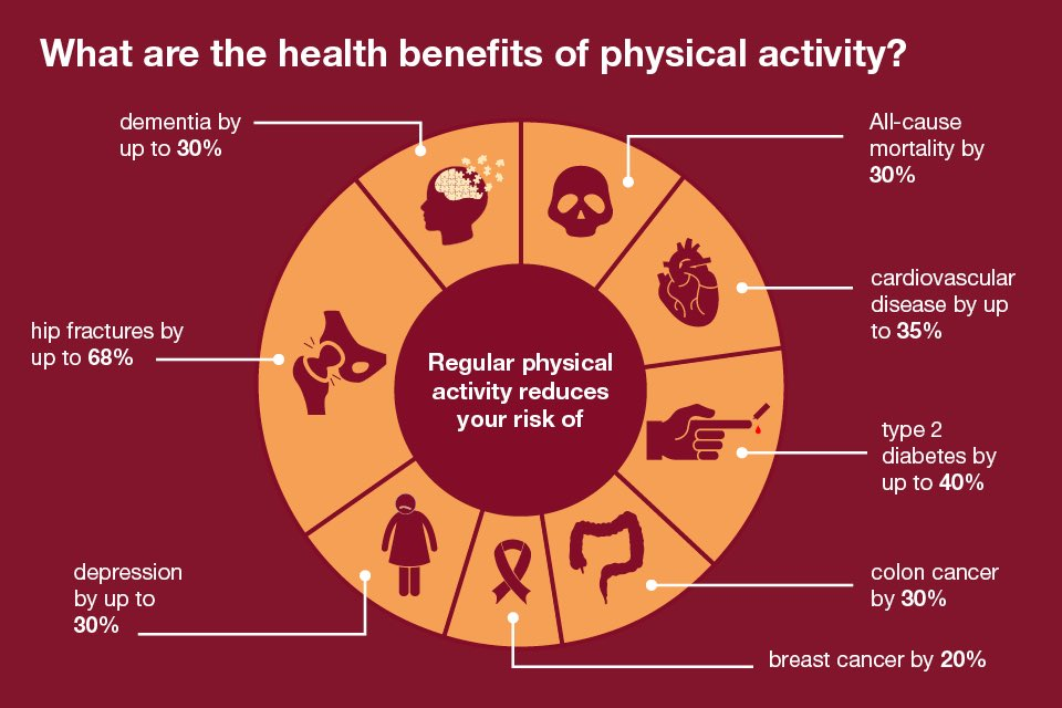 the causes of a cardiovascular disease and the role of physical activities and exercise in the preve Lifestyle changes for heart attack heart disease is the no 1 cause of death in your lifestyle is not only your best defense against heart disease and.