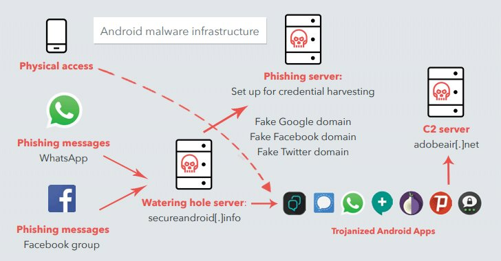 Researchers Uncover Sophisticated Government-Sponsored Mobile Hacking Group — #DarkCaracal — Operating Since 2012 https://t.co/D4wAvl0XOj  Malware campaigns traced back to a building owned by the Lebanese Intelligence agency, GDGS.