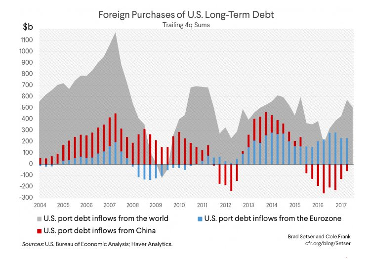 impact of foereign debt on the Foreign debt (known as public debt) is the amount, at any given time, of disbursed and outstanding contractual liabilities of resident of a country to non-residents to repay principal, foreign debt is the total debt a country owes to foreign creditors.