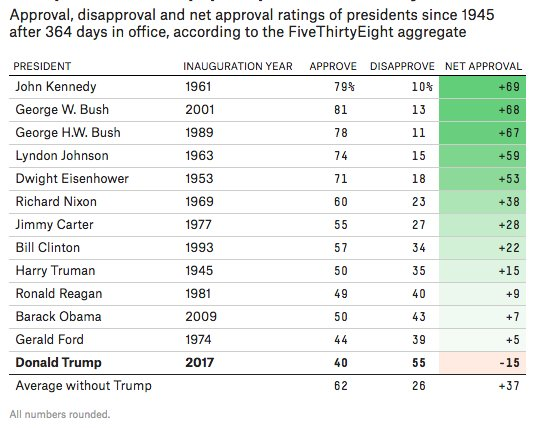 Trump is the most unpopular president at the 1-year mark since at least Harry Truman. https://t.co/eKBixKKwSN
