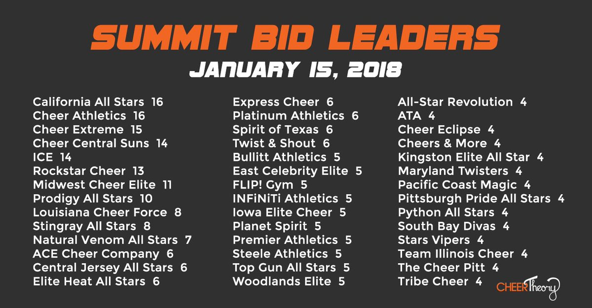 Nearly 500 Summit Bids have been awarded so far!   Our weekly bid standing is below 🏔  See the full leaderboard here: http://bit.ly/BidLeaderboard