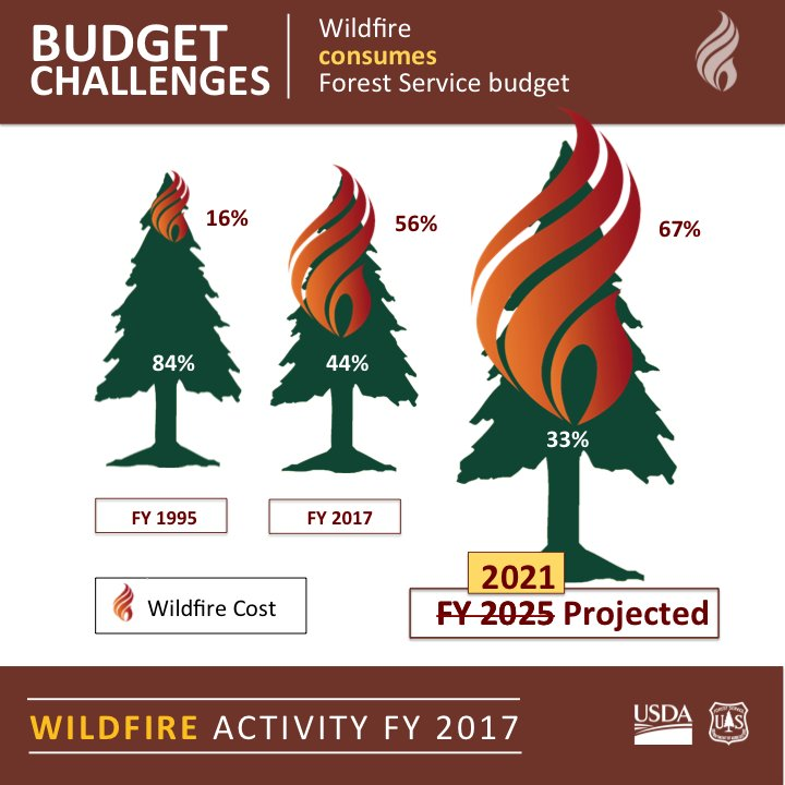 RT @forestservice: More and more of our resources go towards fighting #wildfires each year. https://t.co/NHB0TzyN22