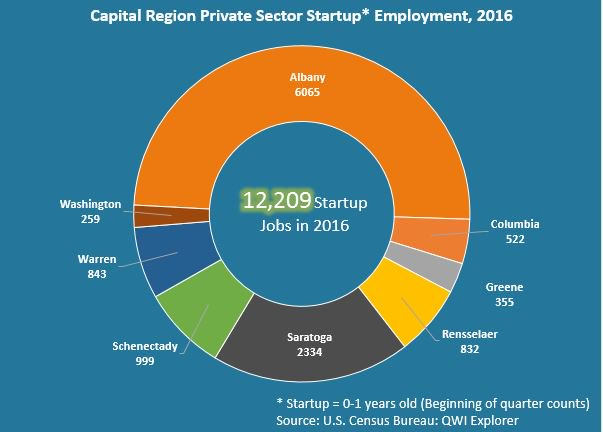 Capital Region #startups regain their jobs mojo. They employed 12,209 in 2016, up 22% from 2012. Supporting local #entrepreneurs are CEG &amp; its @Innovate518 partners, such a @RPI, @AlbanyMed's BACC, @TVCOG, @SUNYPolyInst, @TroyInnovation ect  http:// bit.ly/2BfUOP7  &nbsp;   @EconDevUAlbany<br>http://pic.twitter.com/QaI95zhdK0