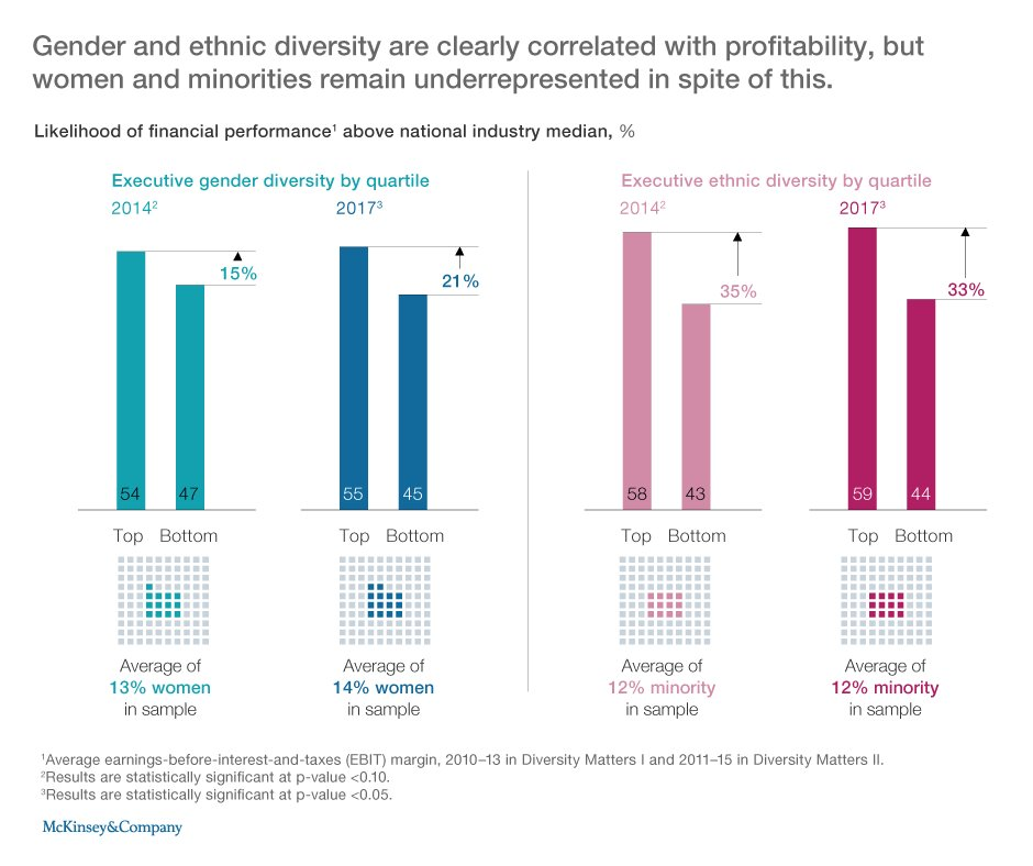 the gender and ethnic diversity of Racial and ethnic diversity racial and ethnic diversity is also increasing among licensure candidates, although at a slower pace in 2016, 42 percent of new axp participants and 30 percent of new are candidates identified as non-white—up three percentage points for both groups.