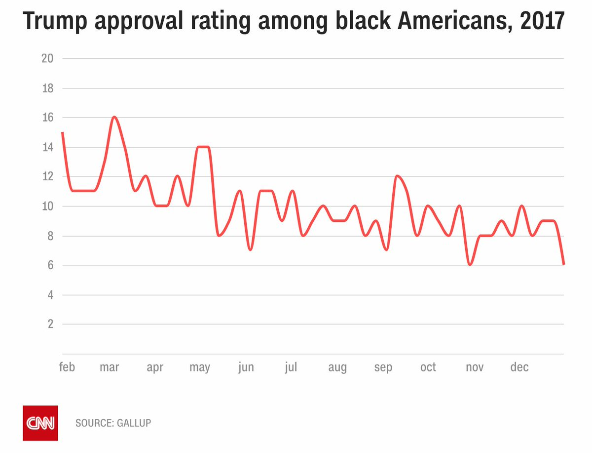 President Trump bragged on Twitter that his approval rating with black Americans has doubled. It hasn't. https://t.co/Pdbxilw6aF