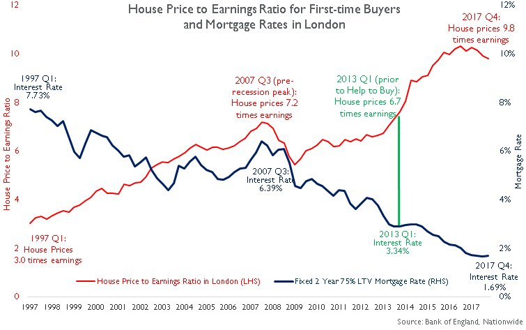 Noble Francis On Twitter The House Price To Earnings Ratio