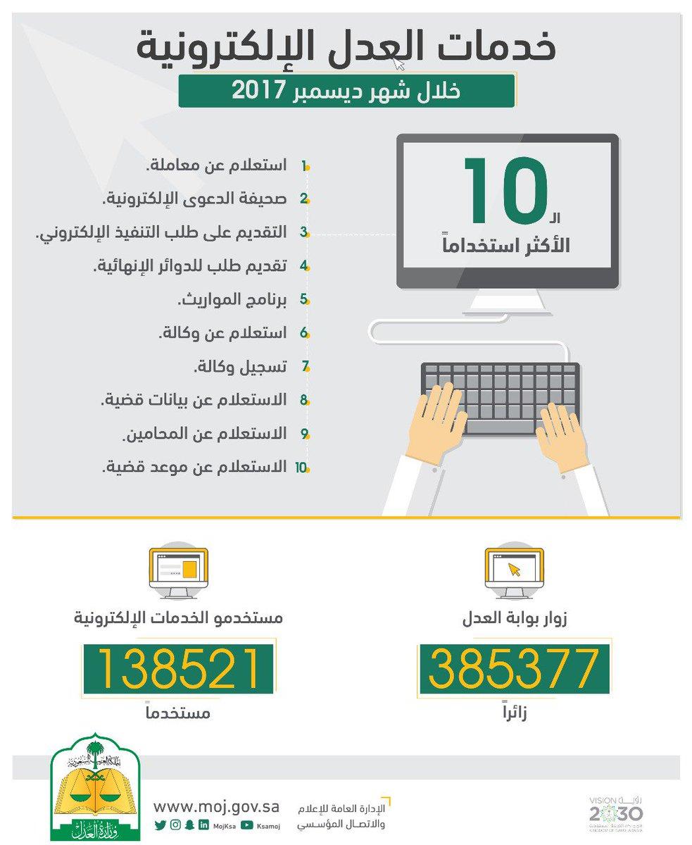 وزارة العدل A Twitter الاستعلام عن معاملة أكثر خدمات العدل الإلكترونية استخداما خلال الشهر الماضي رابط الخدمة Https T Co 5wfs37nzo6 Https T Co G0egz4l09l