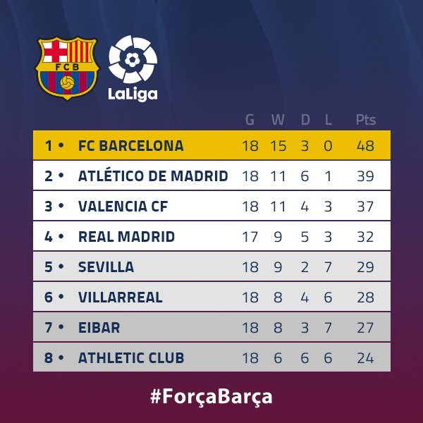👋 Comment débuter la semaine avec le sourire aux lèvres ? 🤙 #MondayMotivation 🔵🔴 Força Barça ! https://t.co/uJEszUNqSU
