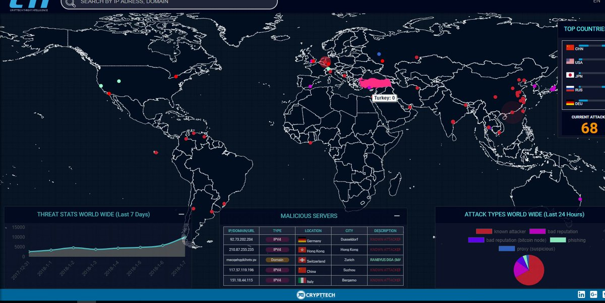 Crypttech On Twitter Crypttech Threat Intelligence Map The Cti