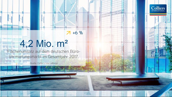 Neuer Rekord bei Bürovermietungen in Deutschland<br><br>Erstmals über 4 Mio. m² Flächenumsatz: alle Informationen und Einschätzungen zum deutschen Bürovermietungsmarkt 2017 erhalten Sie hier:  t.co/yaaiCyYxcN