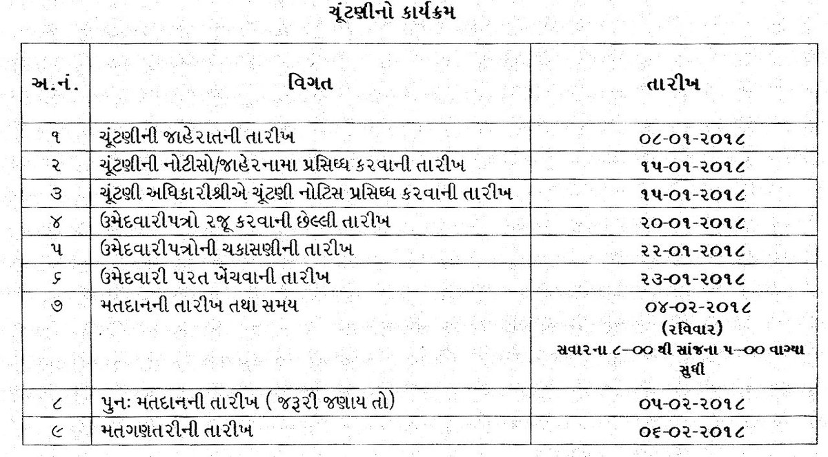 Over 1400 Gram Panchayats in Gujarat to go for polls on February 4