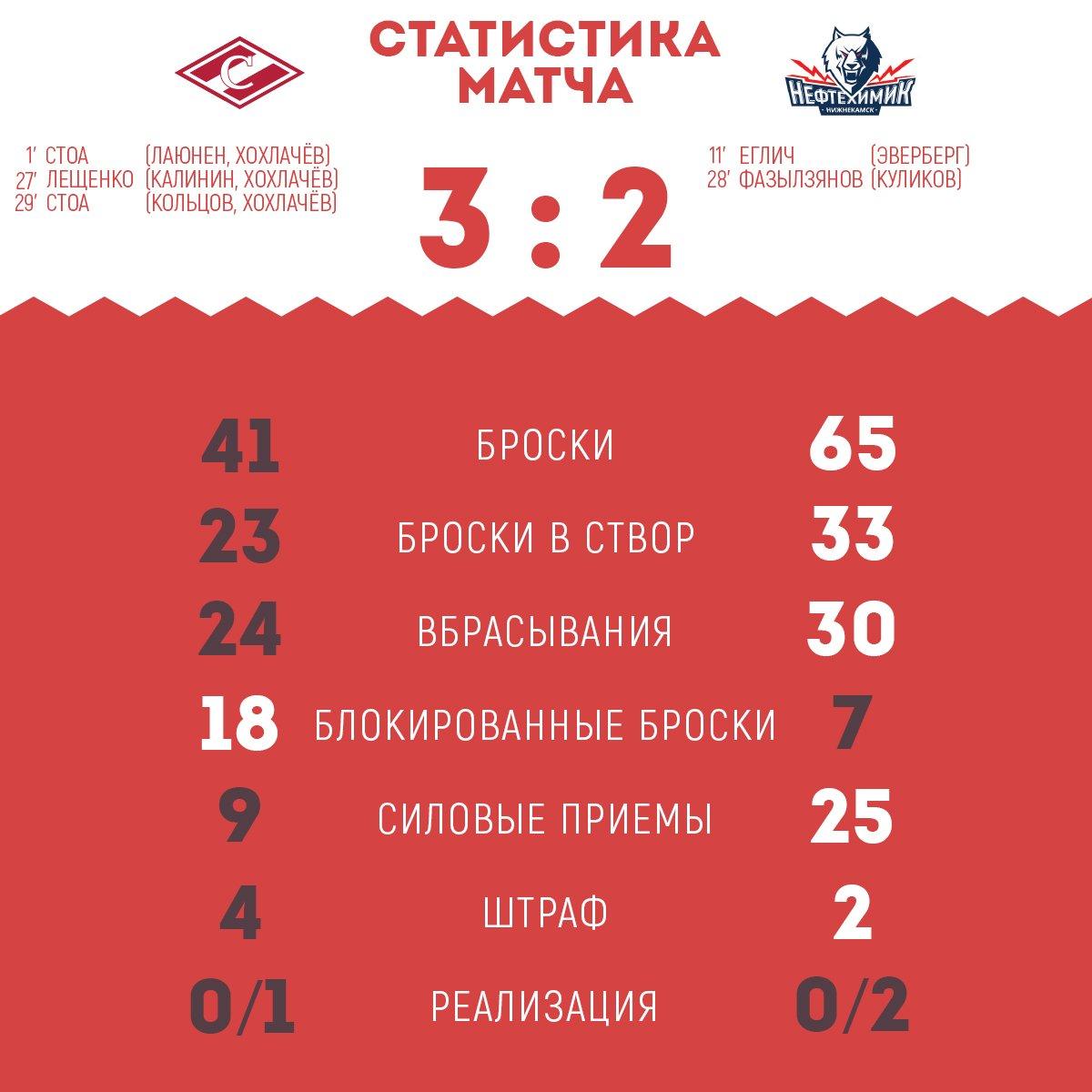 Статистика матча «Спартак» - «Нефтехимик» 3:2