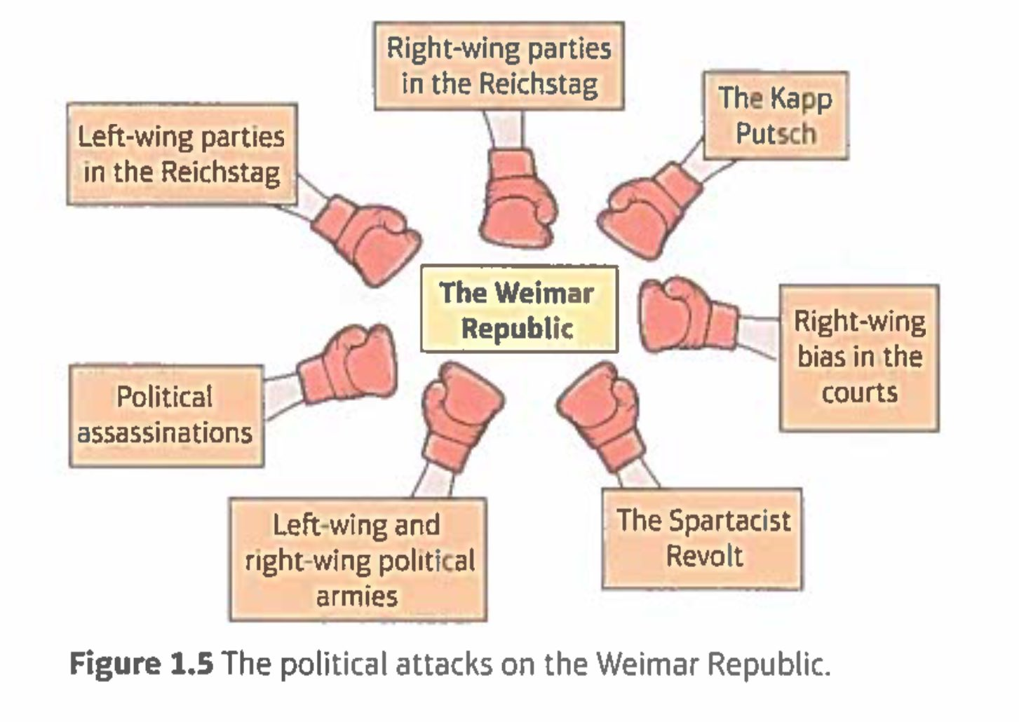 an analysis of the weimar republic in germany Buy the weimar republic (questions and analysis in history) 2 by stephen j lee (isbn: 9780415473224) from amazon's book store everyday low prices and free delivery on eligible orders.