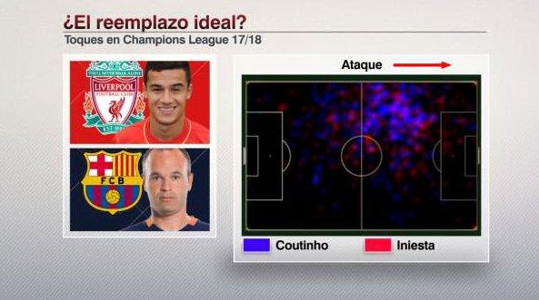 #Coutinho no podrá jugar la #ChampionsLeague con #Barcelona ya que jugó con #Liverpool. Comparando a Coutinho en #UCL con Liverpool y a #Iniesta con Barcelona (también en UCL) hay muchas similitudes posicionalmente