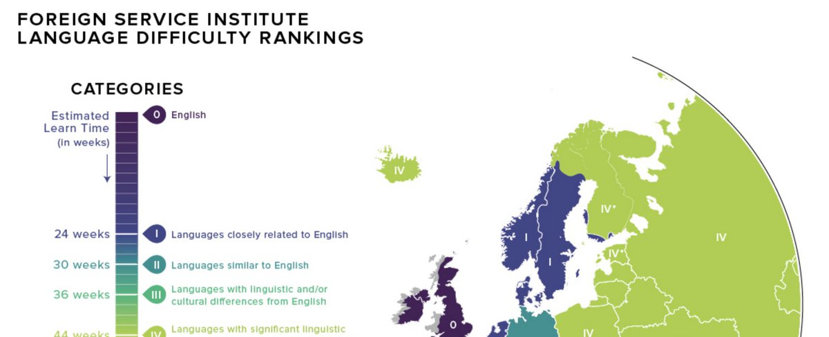 mignon fogarty on twitter language difficulty ranking for english