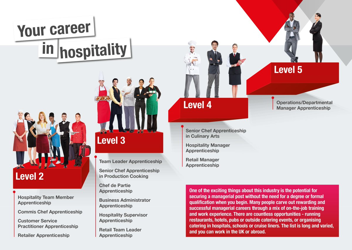 management and successful hospitality manager Hospitality management skills: an educational and workplace comparative analysis by daniel wood a research report submitted in partial.