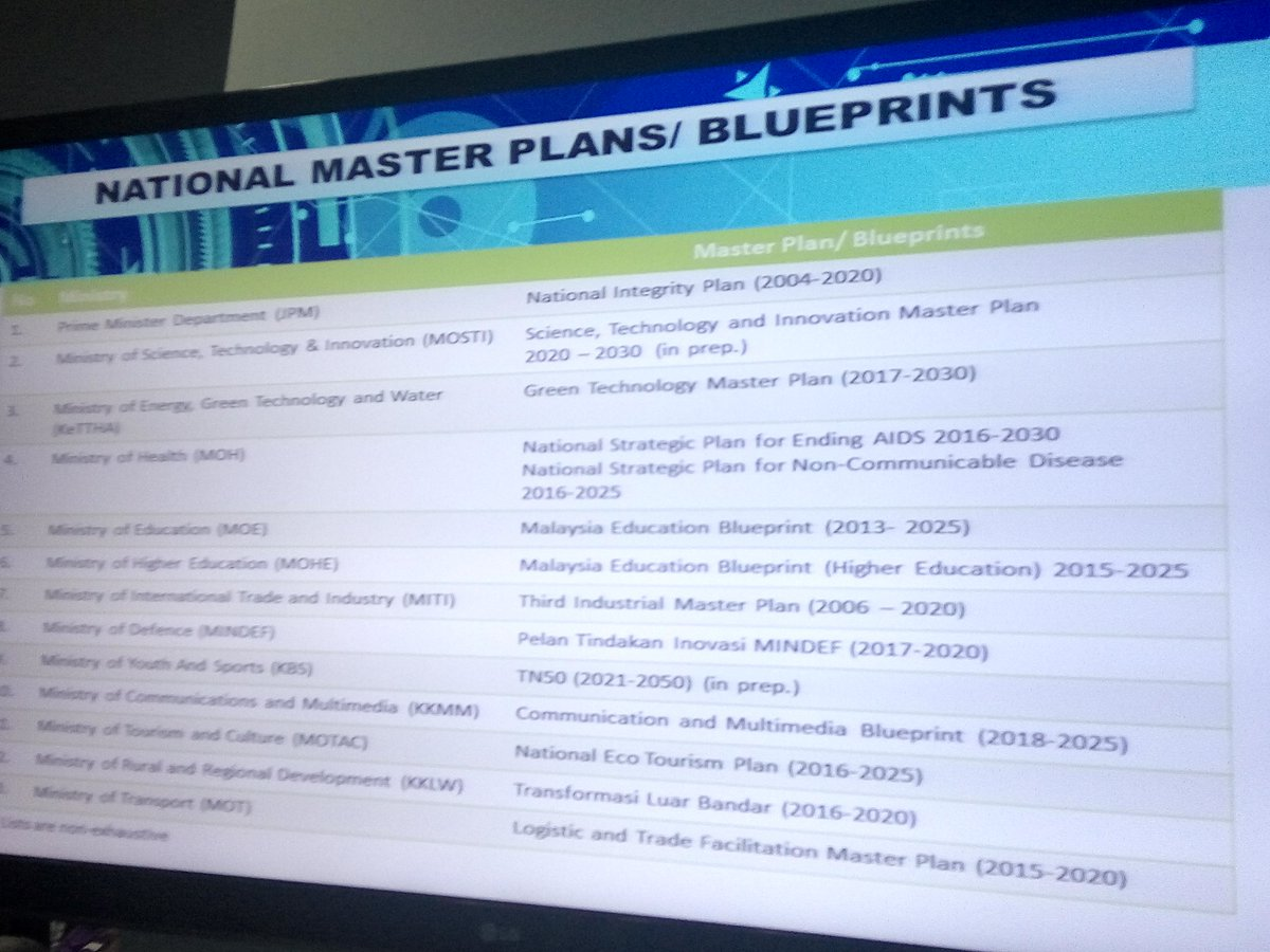 Akademisainsmalaysia on twitter there are 49 sti related national stimp will be an overarching strategy plan to harmonise consolidate focus all of malaysias sti resources activities programmes malvernweather Choice Image