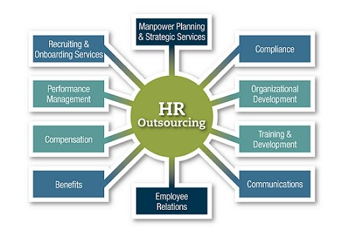 hroutsourcingservices hashtag on Twitter