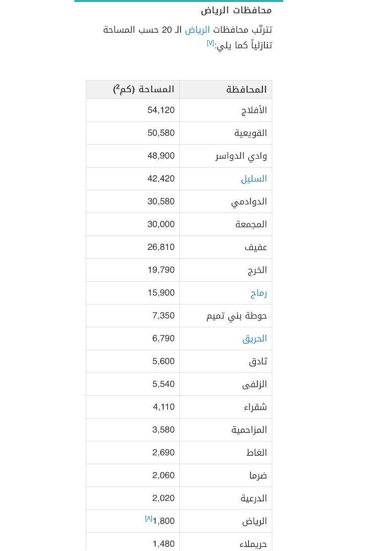 أخبار ثادق En Twitter ترتيب محافظات الرياض حسب المساحة حيث تبلغ مساحة محافظة ثادق 5 600 كم مربع